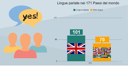 uso della lingua inglese nel mondo